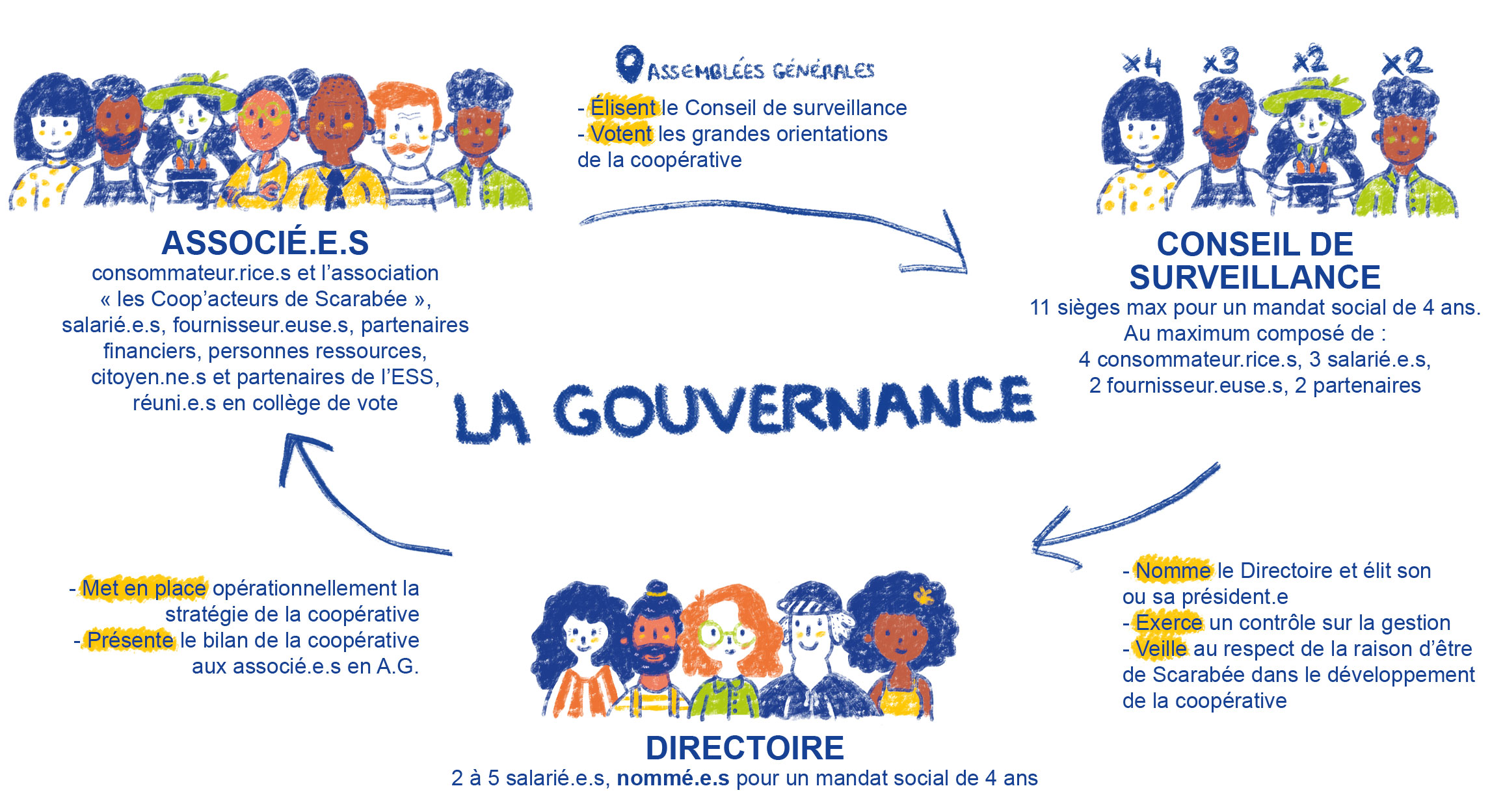 La gouvernance au sein de la SCIC.